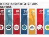Nos Alive foi o Festival de Verão mais mediático de 2015