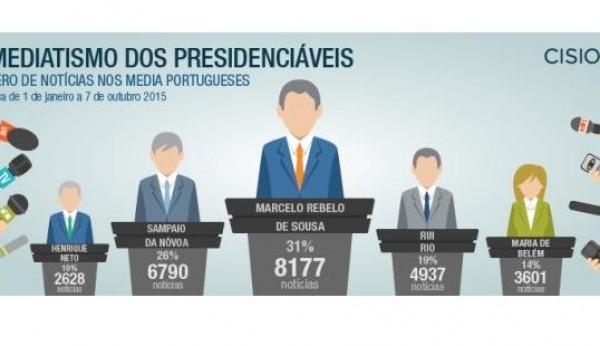 Marcelo Rebelo de Sousa é o candidato presidencial mais mediático