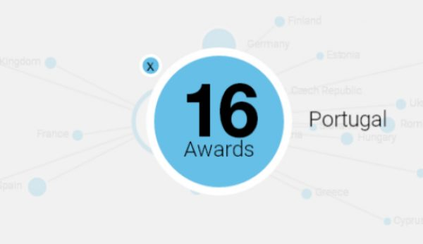 ADCE reúne prémios europeus em anuário digital