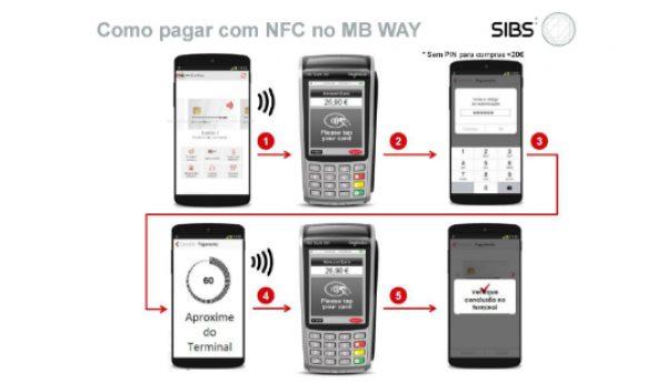 Tecnologia NFC chega à MB Way